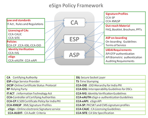 eSign Policy
